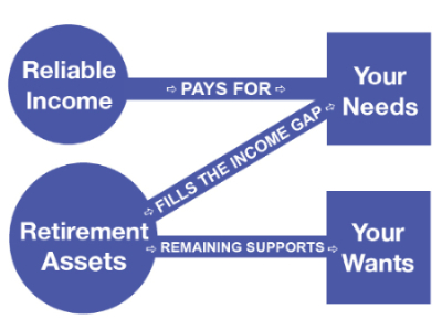 benefits on an individual retirement account